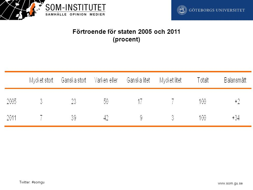 www.som.gu.se Twitter: #somgu Förtroende för staten 2005 och 2011 (procent)