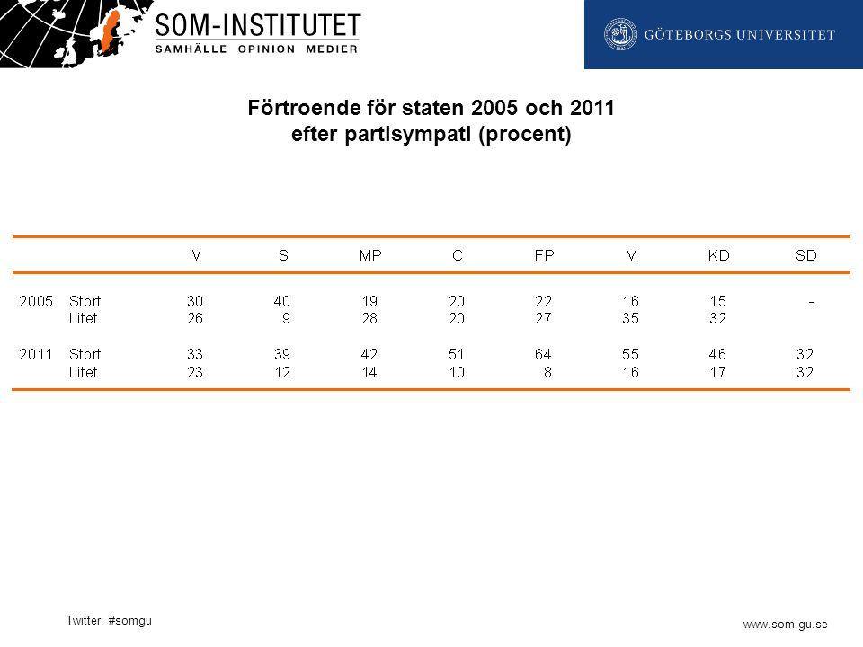 www.som.gu.se Twitter: #somgu Förtroende för staten 2005 och 2011 efter partisympati (procent)