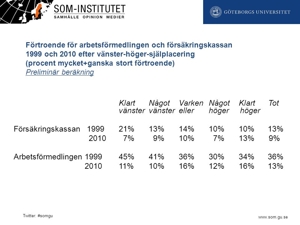 www.som.gu.se Twitter: #somgu Förtroende för arbetsförmedlingen och försäkringskassan 1999 och 2010 efter vänster-höger-själplacering (procent mycket+ganska stort förtroende) Preliminär beräkning KlartNågotVarkenNågotKlart Tot vänstervänsterellerhöger höger Försäkringskassan 199921%13%14%10%10% 13% 2010 7% 9%10% 7%13%9% Arbetsförmedlingen 199945%41%36%30%34% 36% 201011%10%16%12%16% 13%