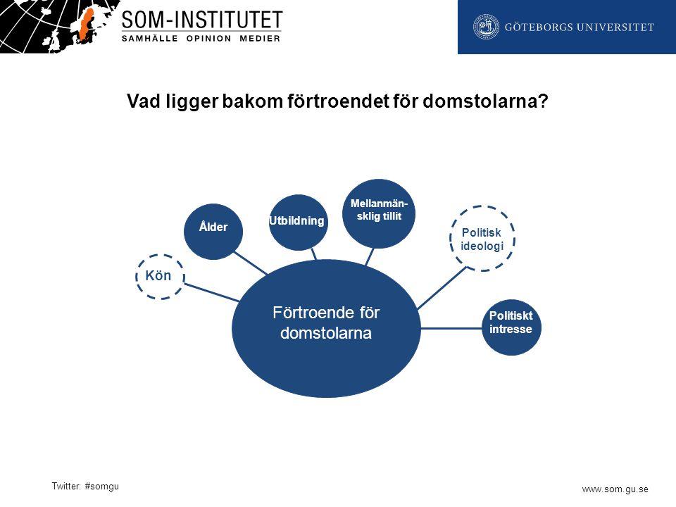 www.som.gu.se Twitter: #somgu Förtroende för domstolarna Kön Ålder.03 Politisk ideologi Politiskt intresse Utbildning Mellanmän- sklig tillit Ålder Vad ligger bakom förtroendet för domstolarna?