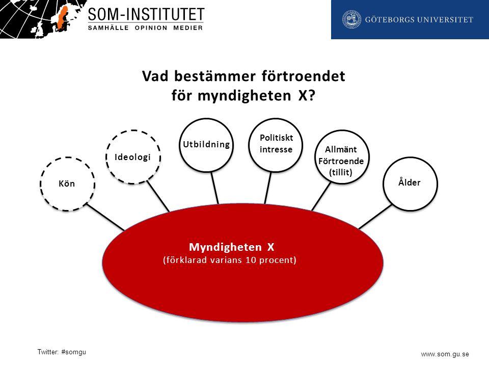 www.som.gu.se Twitter: #somgu Vad bestämmer förtroendet för myndigheten X.