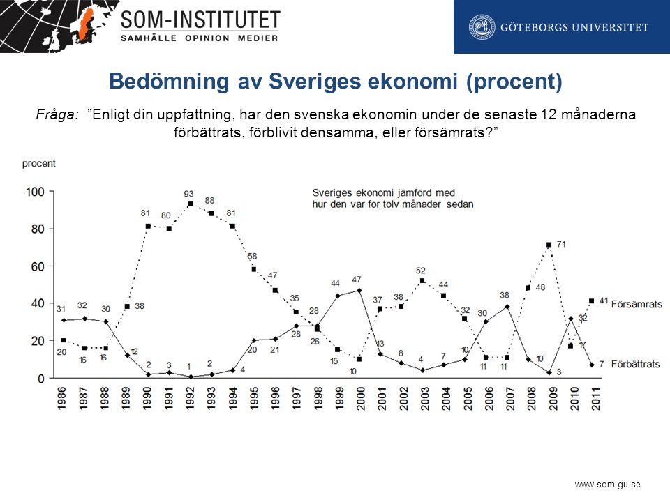 www.som.gu.se Bedömning av Sveriges ekonomi (procent) Fråga: Enligt din uppfattning, har den svenska ekonomin under de senaste 12 månaderna förbättrats, förblivit densamma, eller försämrats?