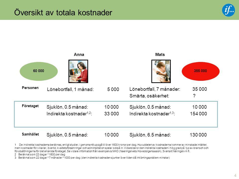 4 Översikt av totala kostnader AnnaMats Personen Företaget Samhället Lönebortfall, 1 månad: 5 000 Lönebortfall, 7 månader: 35 000 Smärta, osäkerhet: .