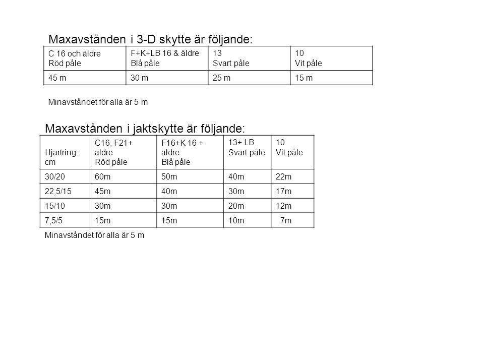 Maxavstånden i 3-D skytte är följande: C 16 och äldre Röd påle F+K+LB 16 & äldre Blå påle 13 Svart påle 10 Vit påle 45 m30 m25 m15 m Minavståndet för