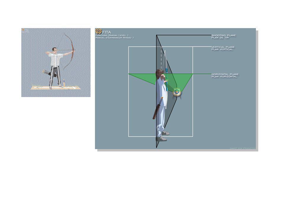 Sikthuvud/scoop metoden Här använder man sig av en mattematisk formel och inlärda bilder hur stort/litet målet/tavlan är vid vissa avstånd.