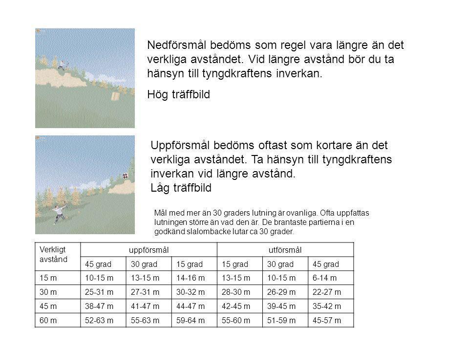 Nedförsmål bedöms som regel vara längre än det verkliga avståndet. Vid längre avstånd bör du ta hänsyn till tyngdkraftens inverkan. Hög träffbild Uppf