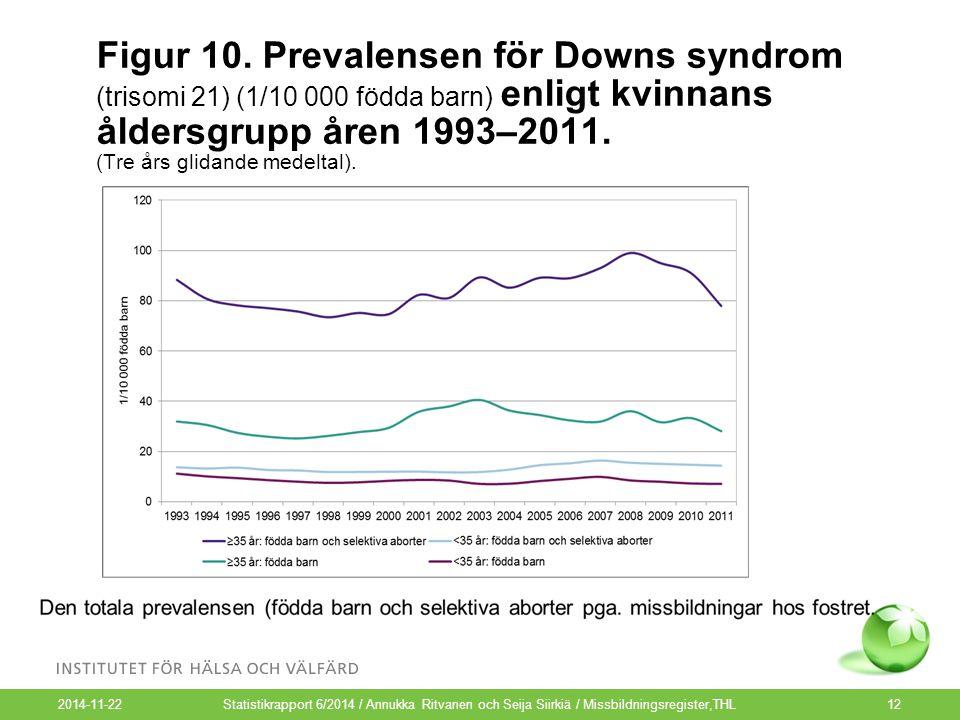 Figur 10. Prevalensen för Downs syndrom (trisomi 21) (1/10 000 födda barn) enligt kvinnans åldersgrupp åren 1993–2011. (Tre års glidande medeltal). 20