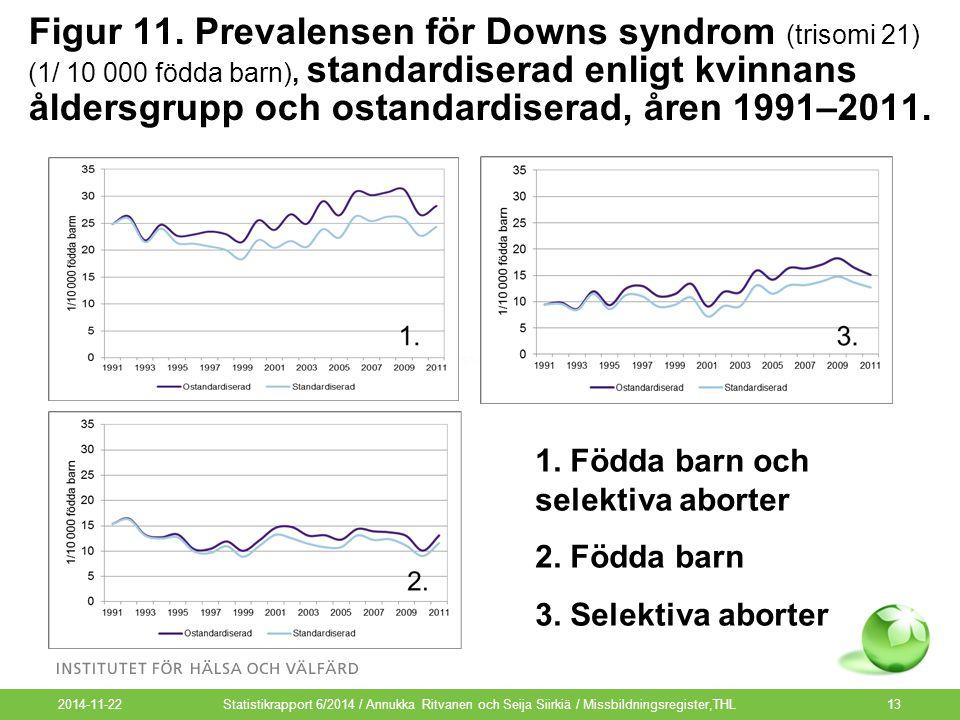 2014-11-22 13 Figur 11. Prevalensen för Downs syndrom (trisomi 21) (1/ 10 000 födda barn), standardiserad enligt kvinnans åldersgrupp och ostandardise