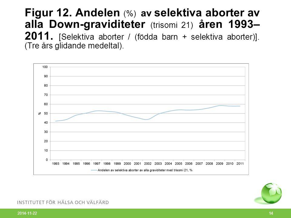 2014-11-22 14 Figur 12. Andelen (%) av selektiva aborter av alla Down-graviditeter (trisomi 21) åren 1993– 2011. [Selektiva aborter / (födda barn + se