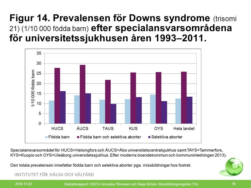 2014-11-22 16 Figur 14. Prevalensen för Downs syndrome (trisomi 21) (1/10 000 födda barn) efter specialansvarsområdena för universitetssjukhusen åren