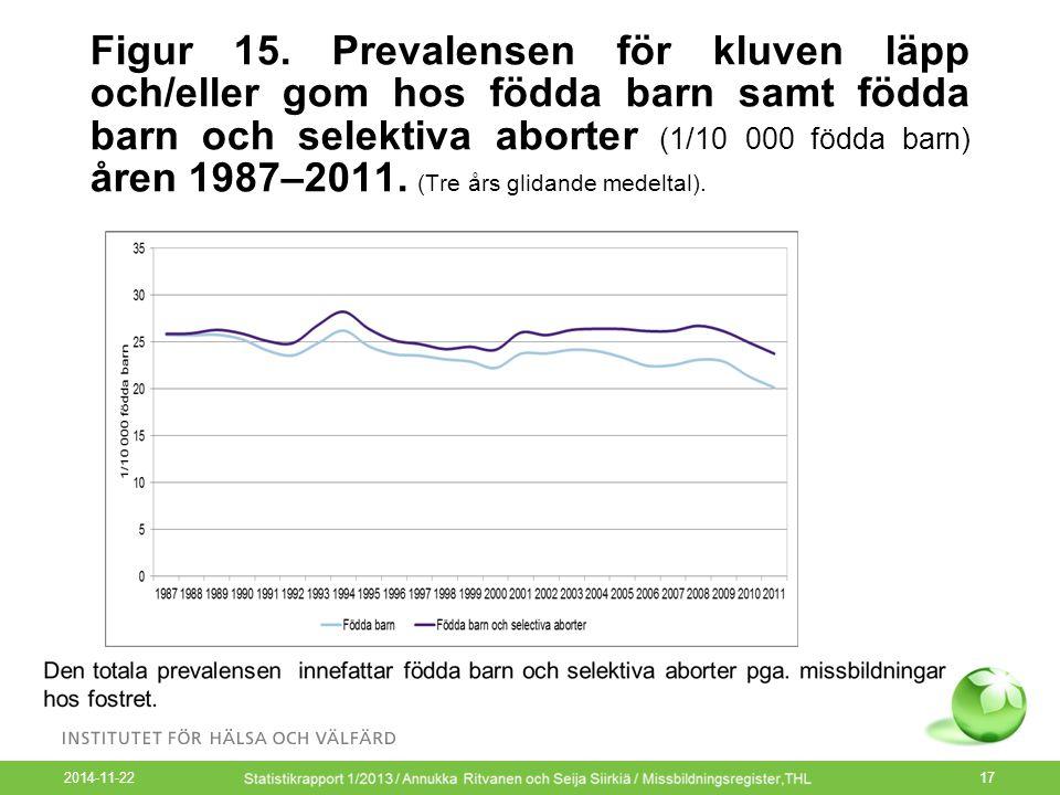 2014-11-22 17 Figur 15. Prevalensen för kluven läpp och/eller gom hos födda barn samt födda barn och selektiva aborter (1/10 000 födda barn) åren 1987