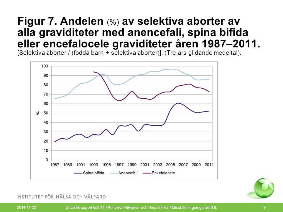 2014-11-22 9 Figur 7. Andelen (%) av selektiva aborter av alla graviditeter med anencefali, spina bifida eller encefalocele graviditeter åren 1987–201