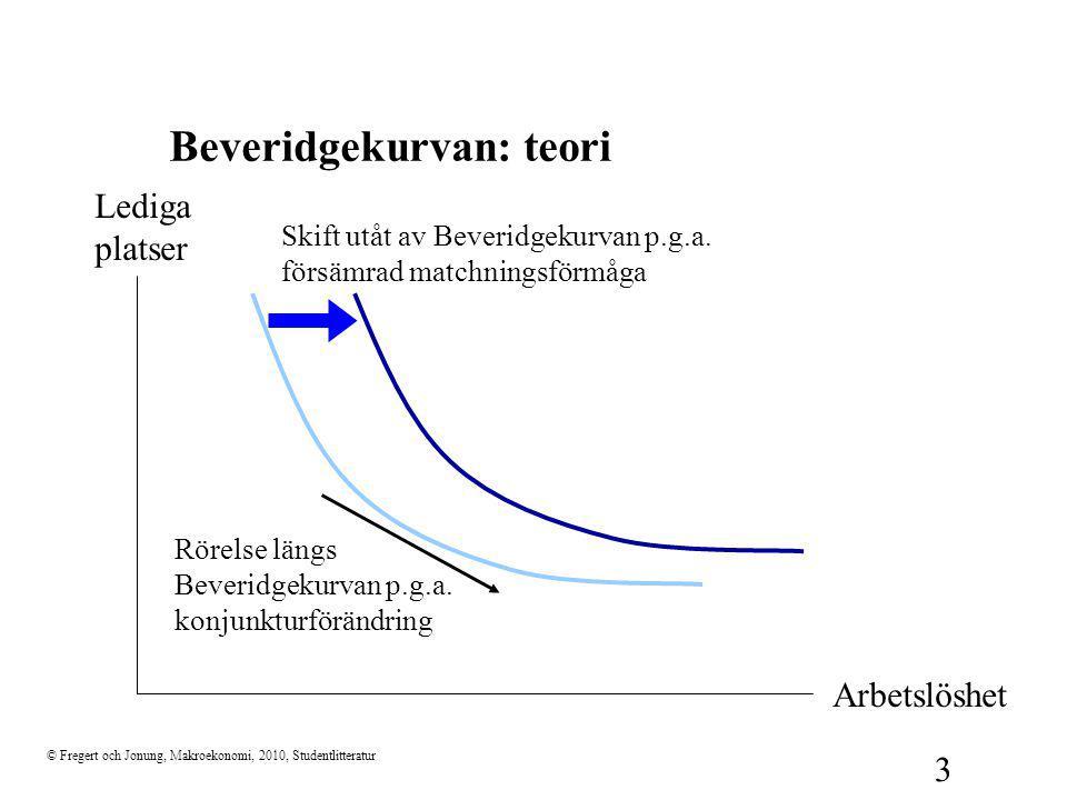 © Fregert och Jonung, Makroekonomi, 2010, Studentlitteratur 3 Beveridgekurvan: teori Lediga platser Arbetslöshet Rörelse längs Beveridgekurvan p.g.a.