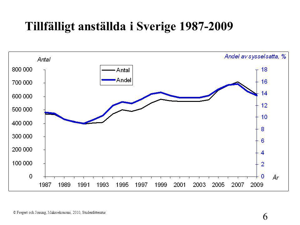 © Fregert och Jonung, Makroekonomi, 2010, Studentlitteratur 6 Tillfälligt anställda i Sverige 1987-2009