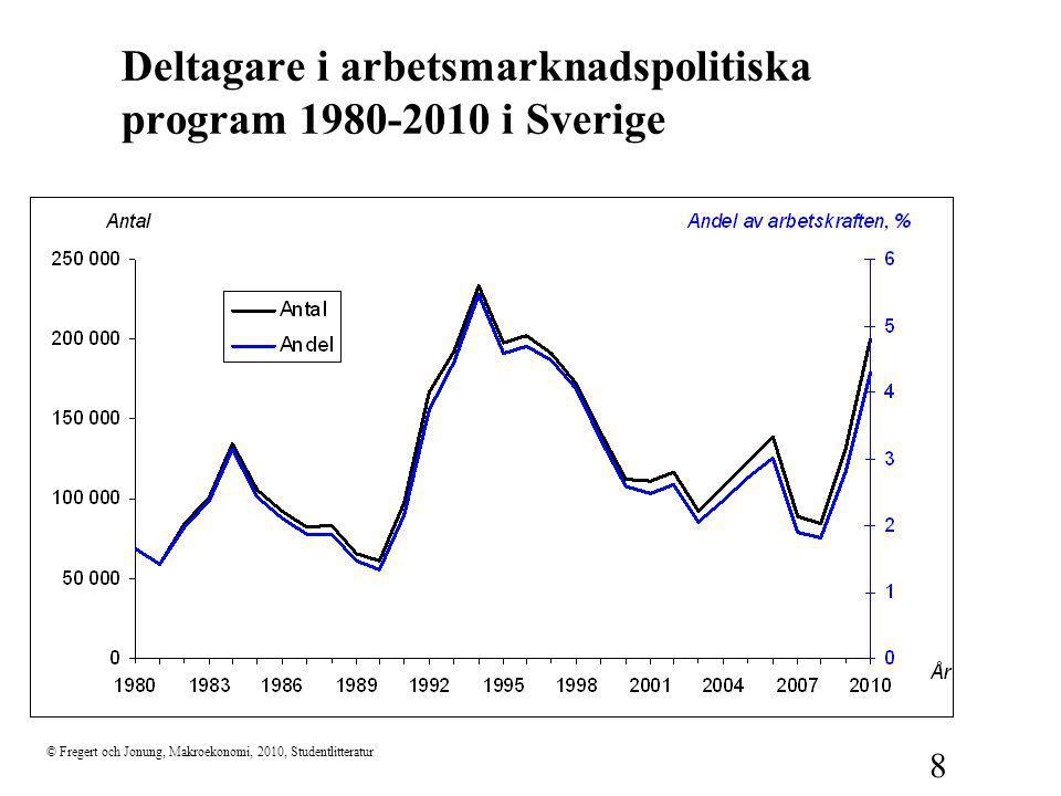 © Fregert och Jonung, Makroekonomi, 2010, Studentlitteratur 8 Deltagare i arbetsmarknadspolitiska program 1980-2010 i Sverige