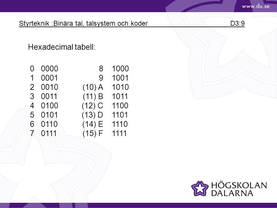 Styrteknik :Binära tal, talsystem och koder D3:9 Hexadecimal tabell: 0000081000 10001 91001 20010 (10) A1010 30011(11) B1011 40100(12) C1100 50101(13)