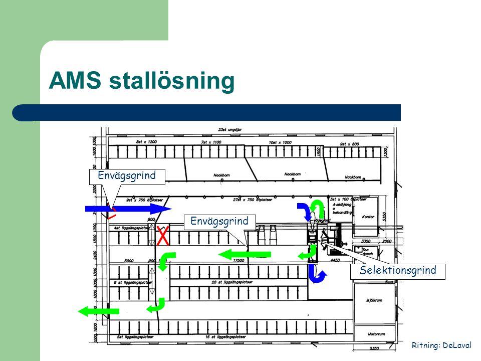 AMS stallösning Envägsgrind Selektionsgrind Ritning: DeLaval