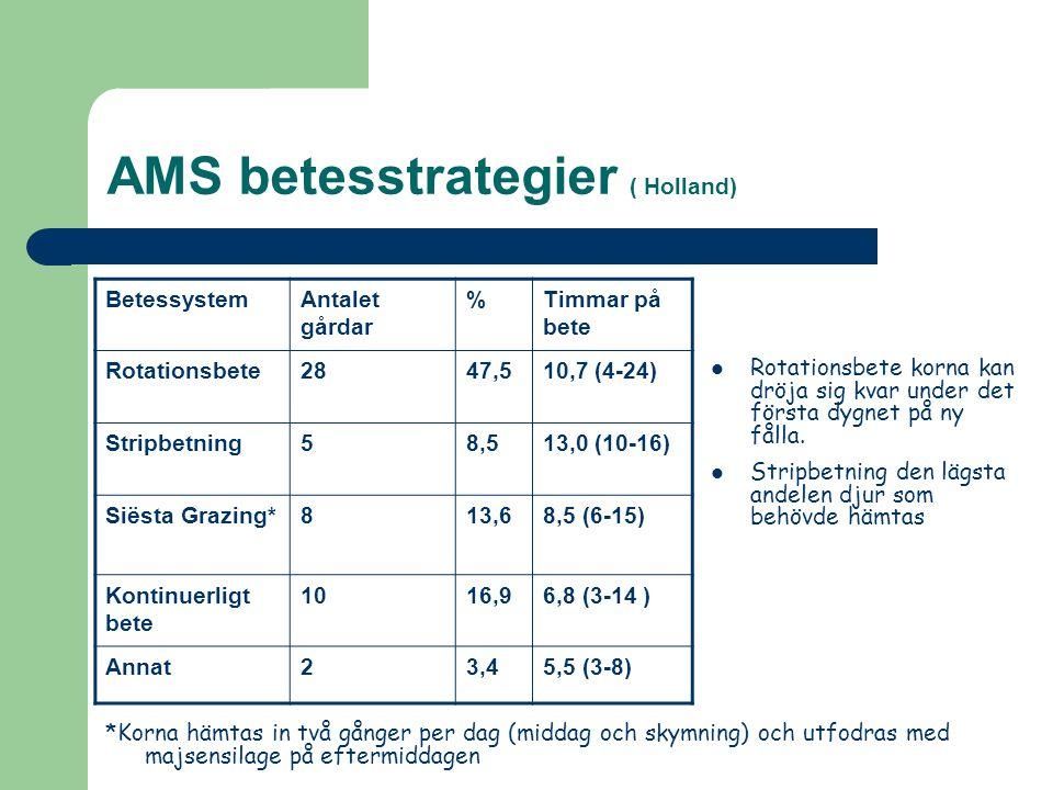 AMS betesstrategier ( Holland) BetessystemAntalet gårdar %Timmar på bete Rotationsbete2847,510,7 (4-24) Stripbetning58,513,0 (10-16) Siësta Grazing*81