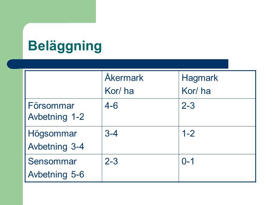 Beläggning Åkermark Kor/ ha Hagmark Kor/ ha Försommar Avbetning 1-2 4-62-3 Högsommar Avbetning 3-4 3-41-2 Sensommar Avbetning 5-6 2-30-1