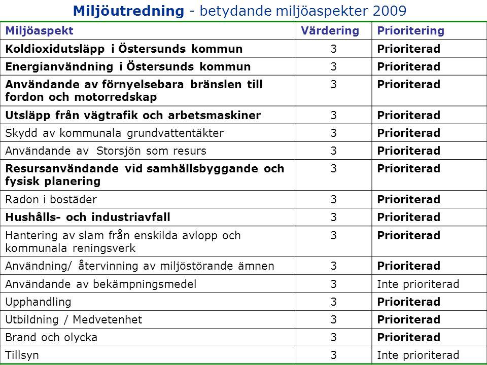 Miljöutredning - betydande miljöaspekter 2009 MiljöaspektVärderingPrioritering Koldioxidutsläpp i Östersunds kommun3Prioriterad Energianvändning i Östersunds kommun3Prioriterad Användande av förnyelsebara bränslen till fordon och motorredskap 3Prioriterad Utsläpp från vägtrafik och arbetsmaskiner3Prioriterad Skydd av kommunala grundvattentäkter3Prioriterad Användande av Storsjön som resurs3Prioriterad Resursanvändande vid samhällsbyggande och fysisk planering 3Prioriterad Radon i bostäder3Prioriterad Hushålls- och industriavfall3Prioriterad Hantering av slam från enskilda avlopp och kommunala reningsverk 3Prioriterad Användning/ återvinning av miljöstörande ämnen3Prioriterad Användande av bekämpningsmedel3Inte prioriterad Upphandling3Prioriterad Utbildning / Medvetenhet3Prioriterad Brand och olycka3Prioriterad Tillsyn3Inte prioriterad