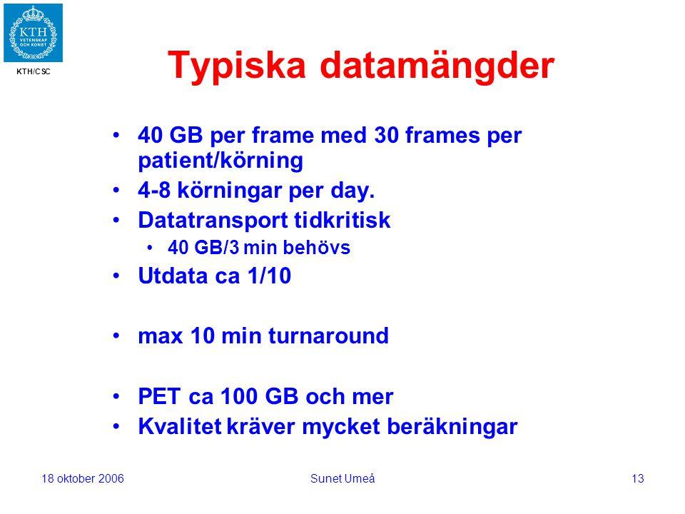 KTH/CSC 18 oktober 2006Sunet Umeå13 Typiska datamängder 40 GB per frame med 30 frames per patient/körning 4-8 körningar per day.