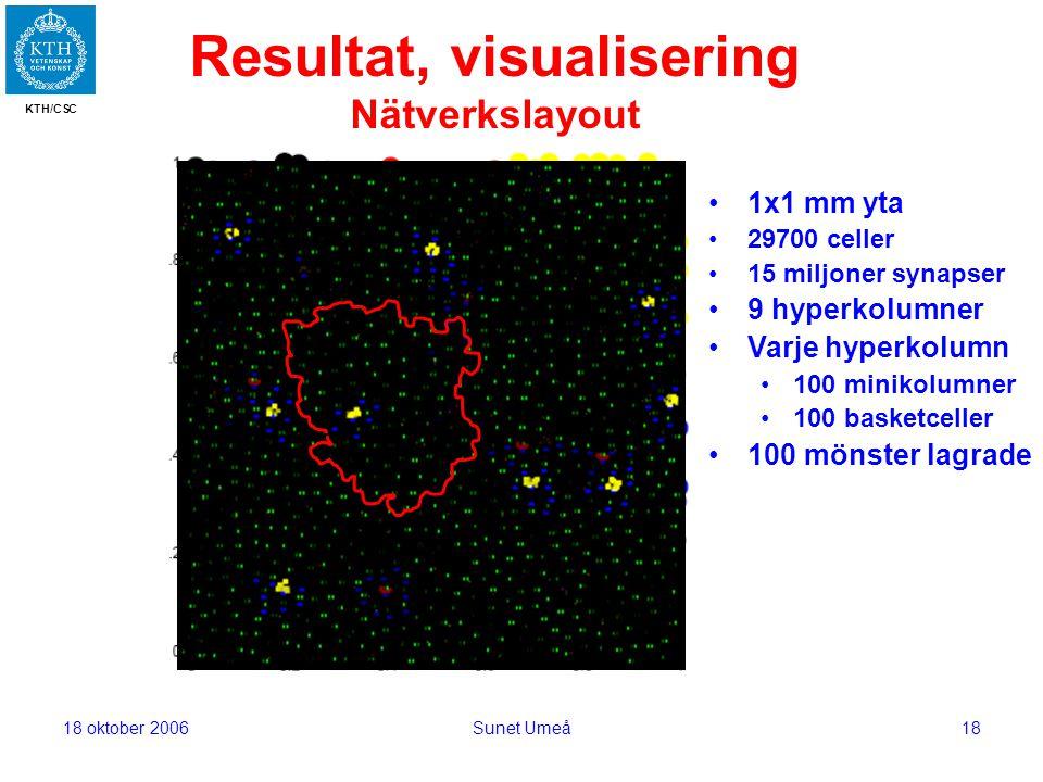KTH/CSC 18 oktober 2006Sunet Umeå18 Resultat, visualisering Nätverkslayout 1x1 mm yta 29700 celler 15 miljoner synapser 9 hyperkolumner Varje hyperkolumn 100 minikolumner 100 basketceller 100 mönster lagrade
