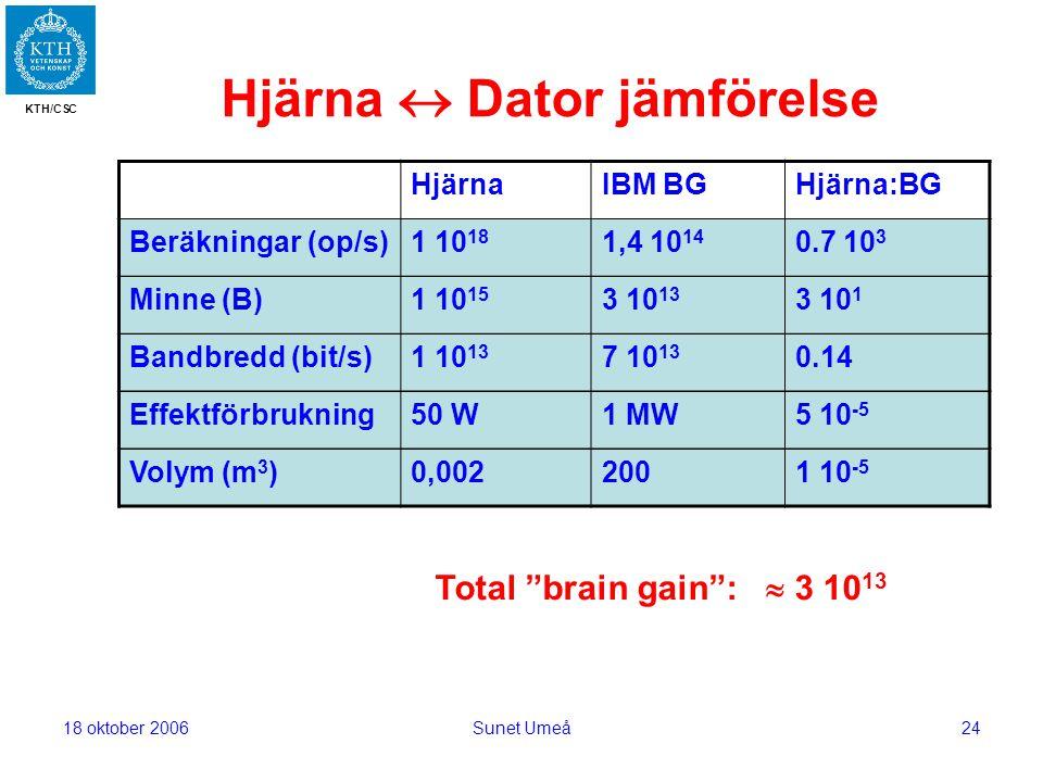 KTH/CSC 18 oktober 2006Sunet Umeå24 Total brain gain :  3 10 13 Hjärna  Dator jämförelse HjärnaIBM BGHjärna:BG Beräkningar (op/s)1 10 18 1,4 10 14 0.7 10 3 Minne (B)1 10 15 3 10 13 3 10 1 Bandbredd (bit/s)1 10 13 7 10 13 0.14 Effektförbrukning50 W1 MW5 10 -5 Volym (m 3 )0,0022001 10 -5