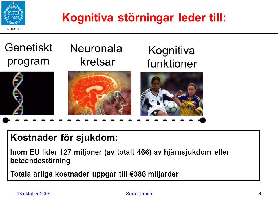 KTH/CSC 18 oktober 2006Sunet Umeå4 Kognitiva störningar leder till: Kognitiva funktioner Genetiskt program Neuronala kretsar Utvecklingsstörningar: ADHD, autism, inlärningssvårigheter Psykiatriska störningar: Schizophreni, depression, ångestsyndrom Demens och neurodegenerativa sjukdomar: Alzheimer, Parkinson Kostnader för sjukdom: Inom EU lider 127 miljoner (av totalt 466) av hjärnsjukdom eller beteendestörning Totala årliga kostnader uppgår till €386 miljarder