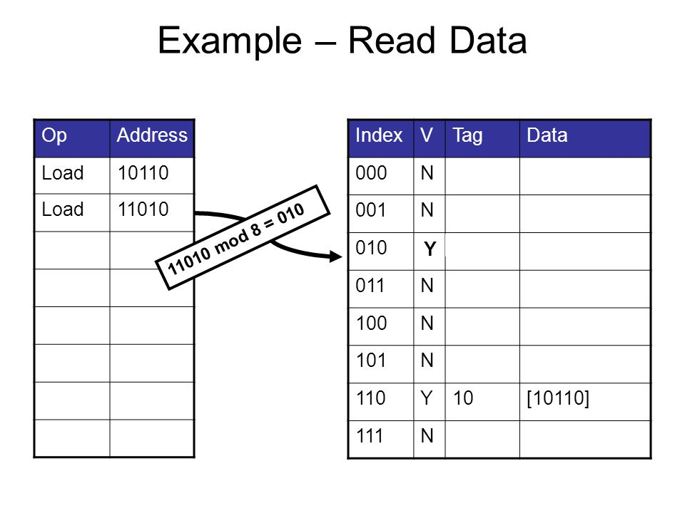 Example – Read Data OpAddress Load10110 Load11010 IndexVTagData 000N 001N 010N11[11010] 011N 100N 101N 110Y10[10110] 111N 11010 mod 8 = 010 Y
