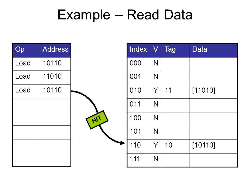 Example – Read Data OpAddress Load10110 Load11010 Load10110 IndexVTagData 000N 001N 010Y11[11010] 011N 100N 101N 110Y10[10110] 111N HIT