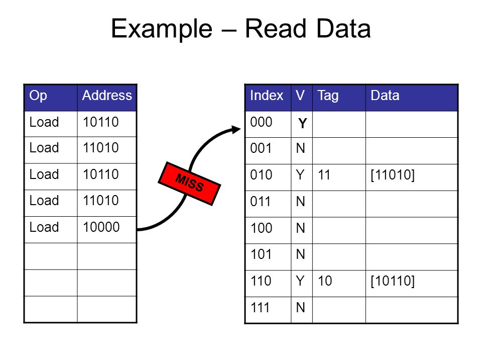 Example – Read Data OpAddress Load10110 Load11010 Load10110 Load11010 Load10000 IndexVTagData 000N10[10000] 001N 010Y11[11010] 011N 100N 101N 110Y10[10110] 111N MISS Y