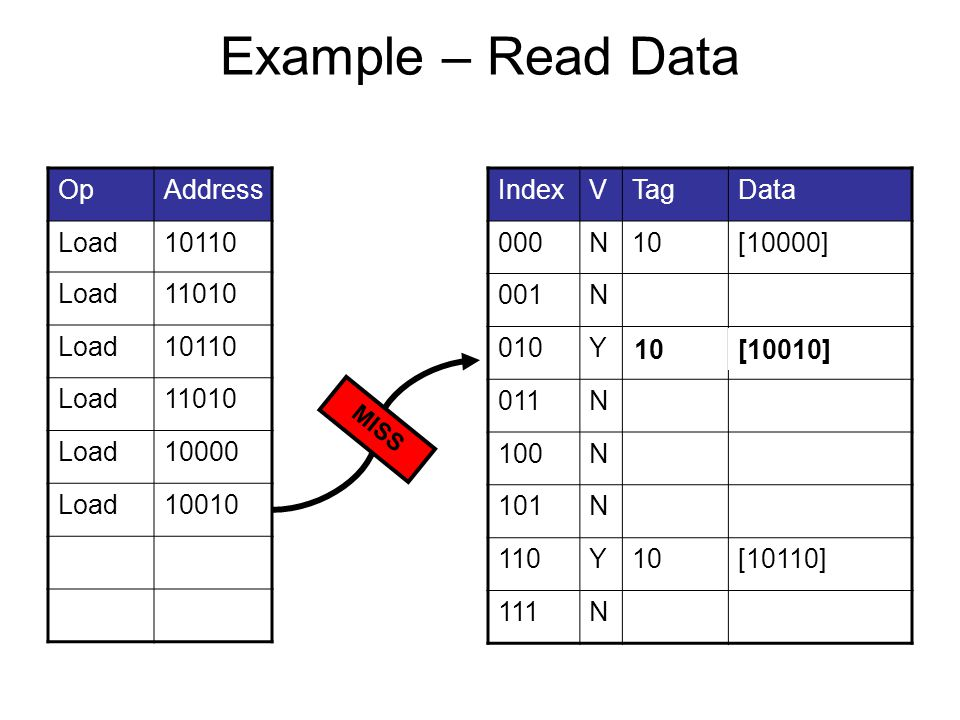 Example – Read Data OpAddress Load10110 Load11010 Load10110 Load11010 Load10000 Load10010 IndexVTagData 000N10[10000] 001N 010Y11[11010] 011N 100N 101N 110Y10[10110] 111N MISS 10[10010]