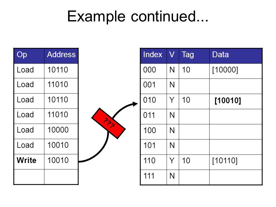 Example continued... OpAddress Load10110 Load11010 Load10110 Load11010 Load10000 Load10010 Write10010 IndexVTagData 000N10[10000] 001N 010Y10[11010] 0