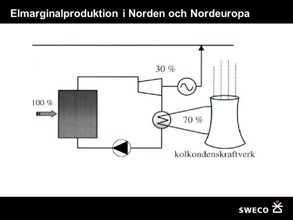Elmarginalproduktion i Norden och Nordeuropa