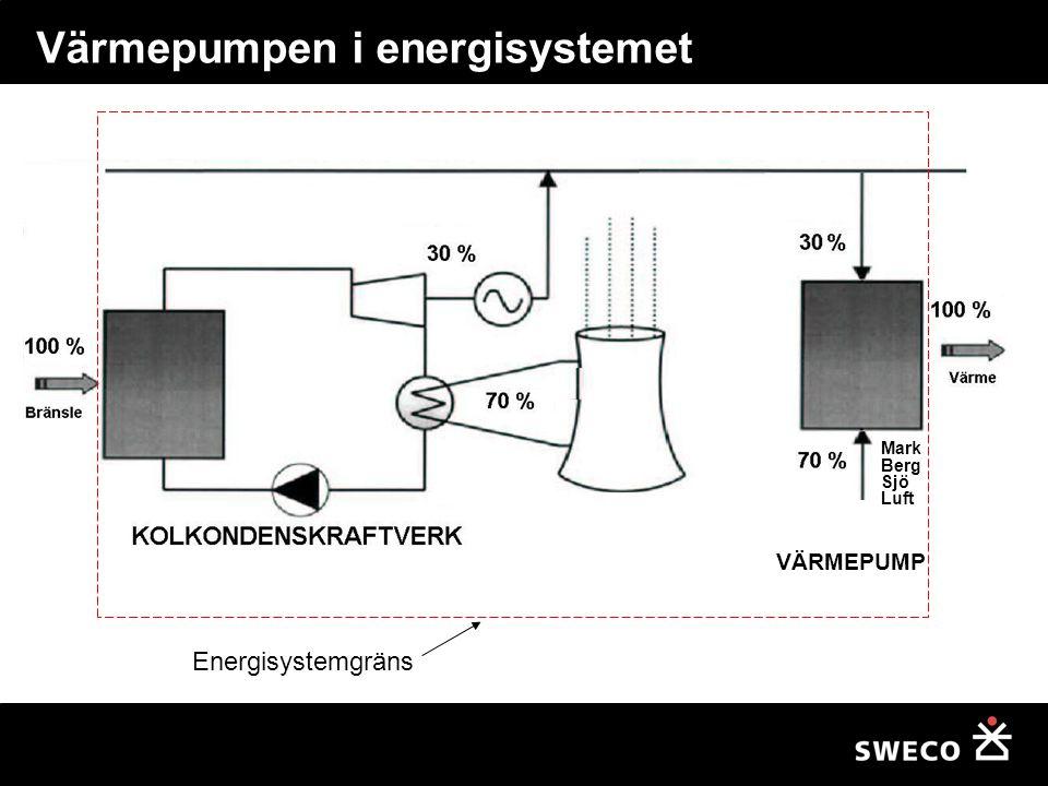 Värmepumpen i energisystemet Energisystemgräns VÄRMEPUMP Mark Berg Sjö Luft