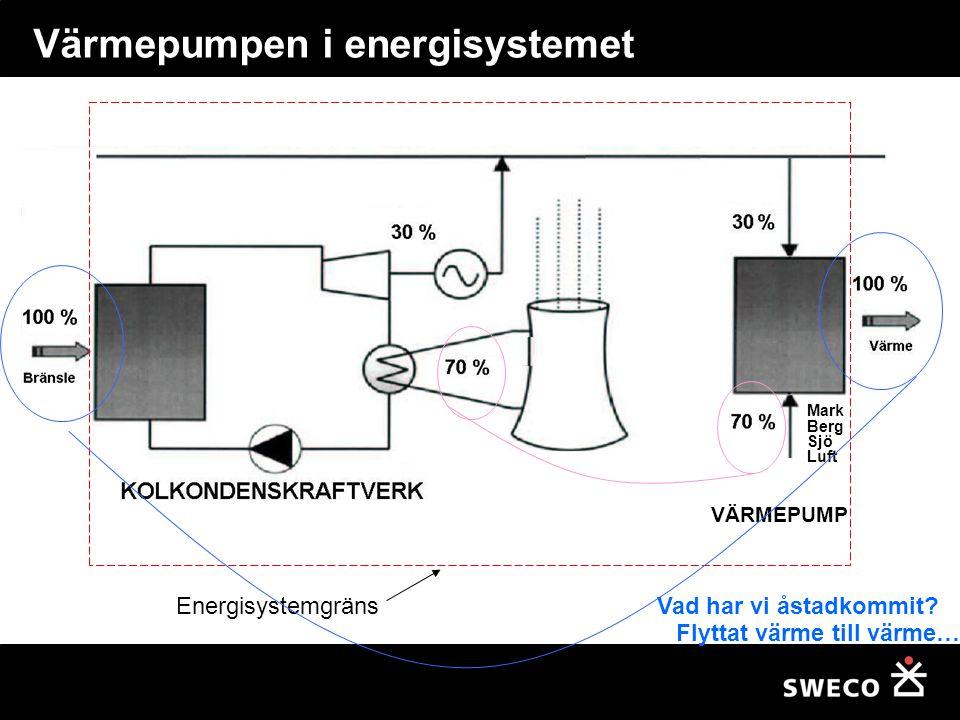 Värmepumpen i energisystemet Energisystemgräns VÄRMEPUMP Mark Berg Sjö Luft Vad har vi åstadkommit? Flyttat värme till värme…