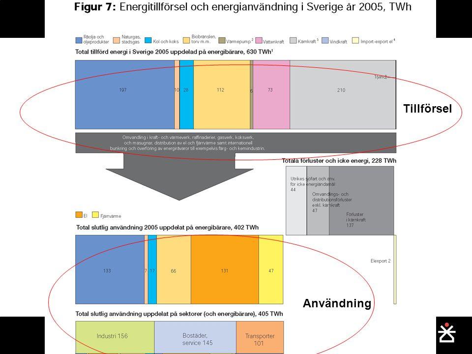 Sveriges energibalans Tillförsel Användning
