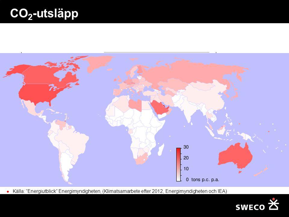 CO 2 -utsläpp Källa: Energiutblick Energimyndigheten, (Klimatsamarbete efter 2012, Energimyndigheten och IEA)