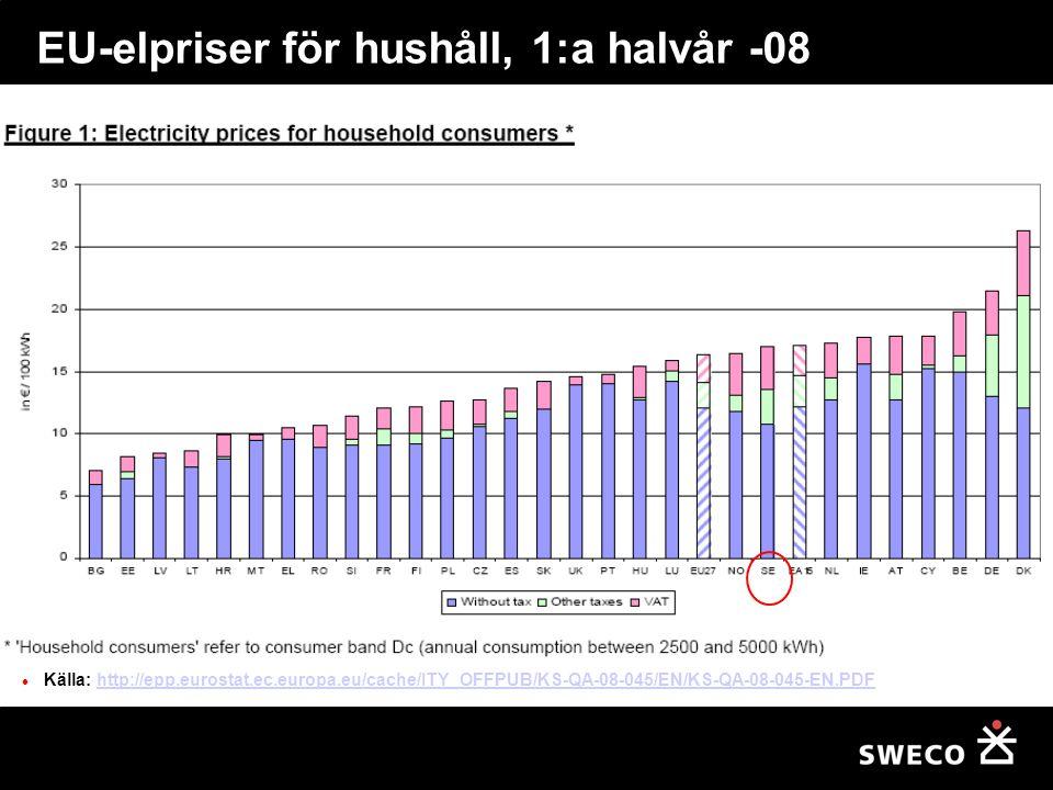 EU-elpriser för hushåll, 1:a halvår -08 Källa: http://epp.eurostat.ec.europa.eu/cache/ITY_OFFPUB/KS-QA-08-045/EN/KS-QA-08-045-EN.PDFhttp://epp.eurosta
