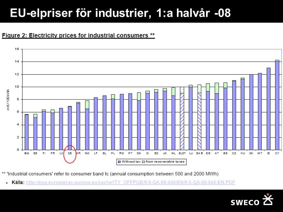 EU-elpriser för industrier, 1:a halvår -08 Källa: http://epp.eurostat.ec.europa.eu/cache/ITY_OFFPUB/KS-QA-08-045/EN/KS-QA-08-045-EN.PDFhttp://epp.eurostat.ec.europa.eu/cache/ITY_OFFPUB/KS-QA-08-045/EN/KS-QA-08-045-EN.PDF