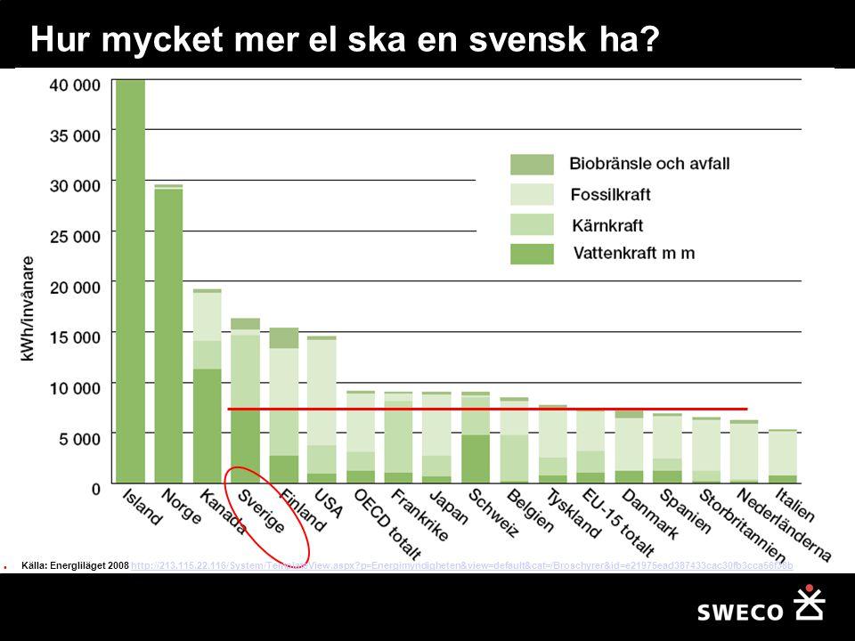 Hur mycket mer el ska en svensk ha? Källa: Energliläget 2008 http://213.115.22.116/System/TemplateView.aspx?p=Energimyndigheten&view=default&cat=/Bros