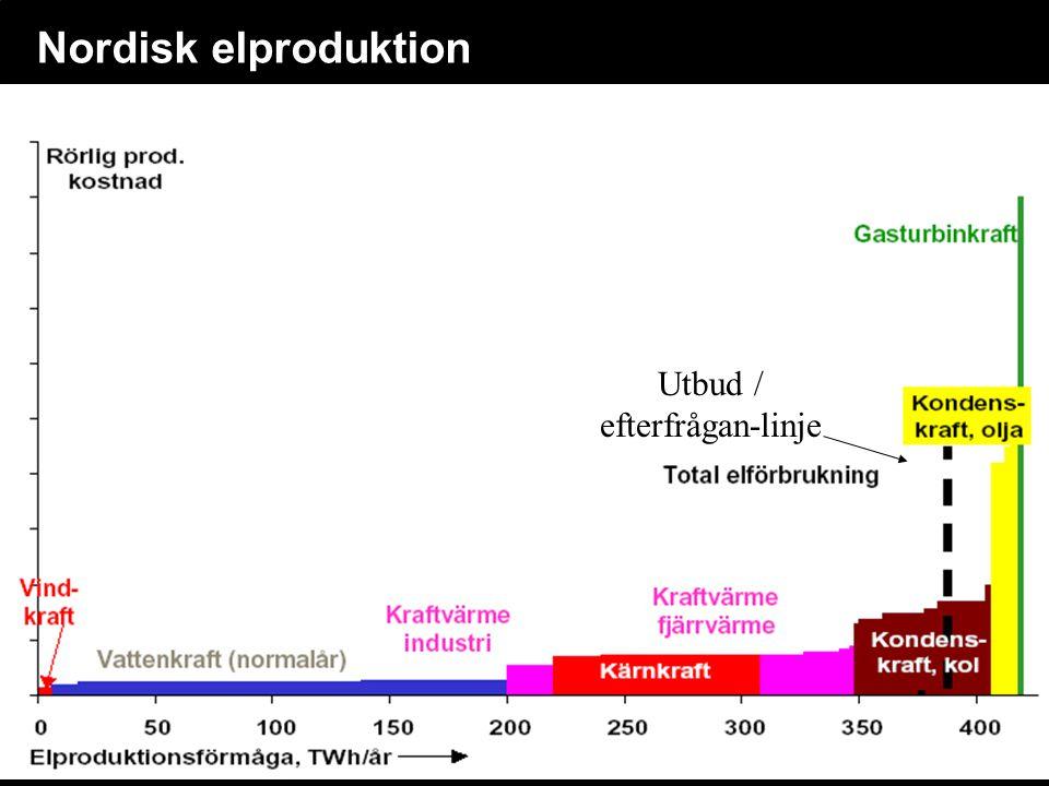 Nordisk elproduktion Utbud / efterfrågan-linje
