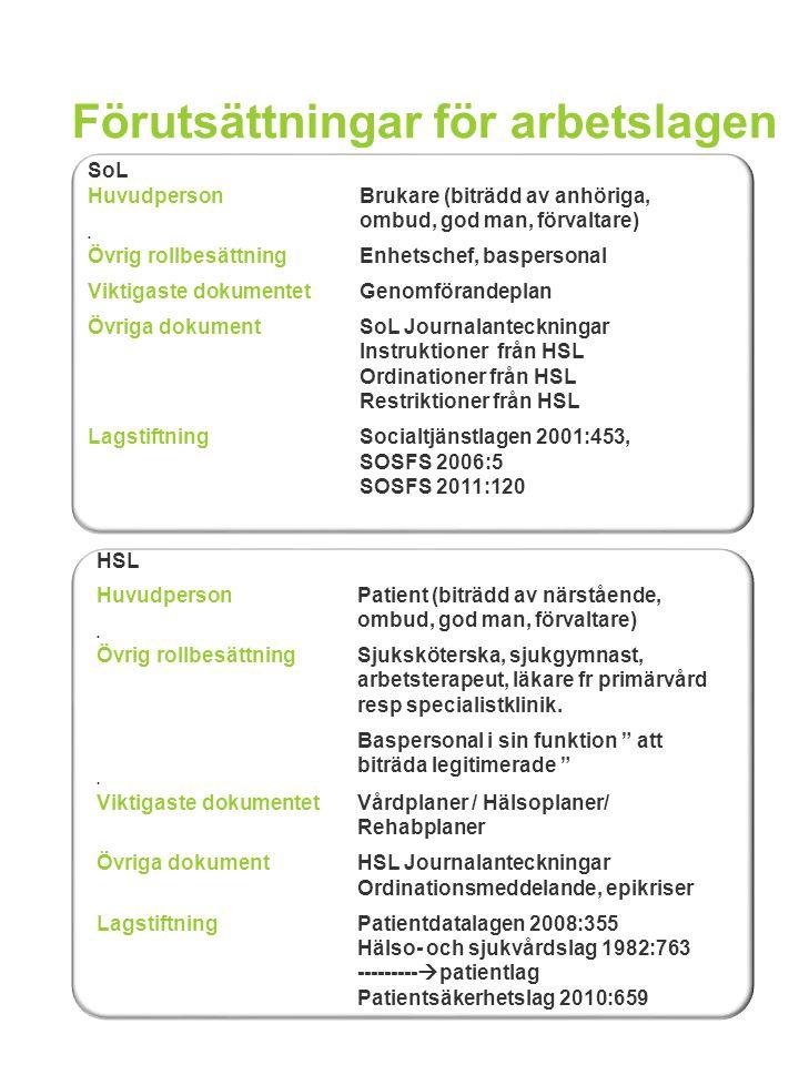 Förutsättningar för arbetslagen SoL Huvudperson Brukare (biträdd av anhöriga, ombud, god man, förvaltare) Övrig rollbesättningEnhetschef, baspersonal