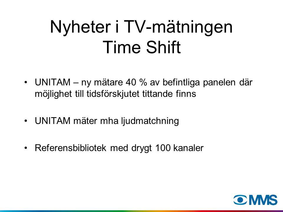 Nyheter i TV-mätningen Time Shift UNITAM – ny mätare 40 % av befintliga panelen där möjlighet till tidsförskjutet tittande finns UNITAM mäter mha ljudmatchning Referensbibliotek med drygt 100 kanaler