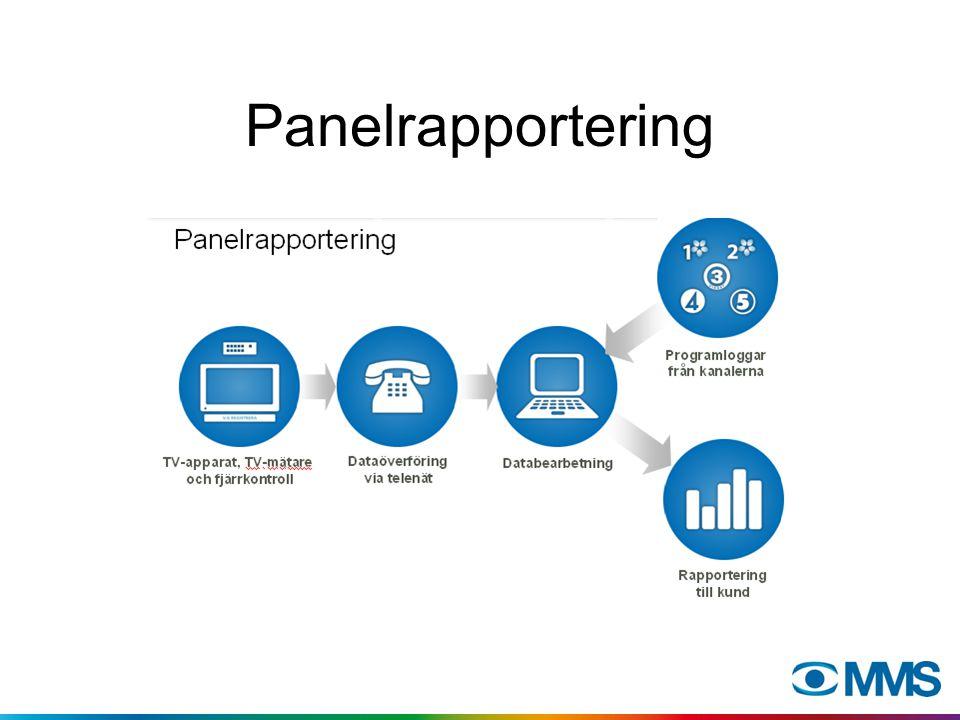 Hur vet vi att panelen är representativ för Sveriges befolkning.