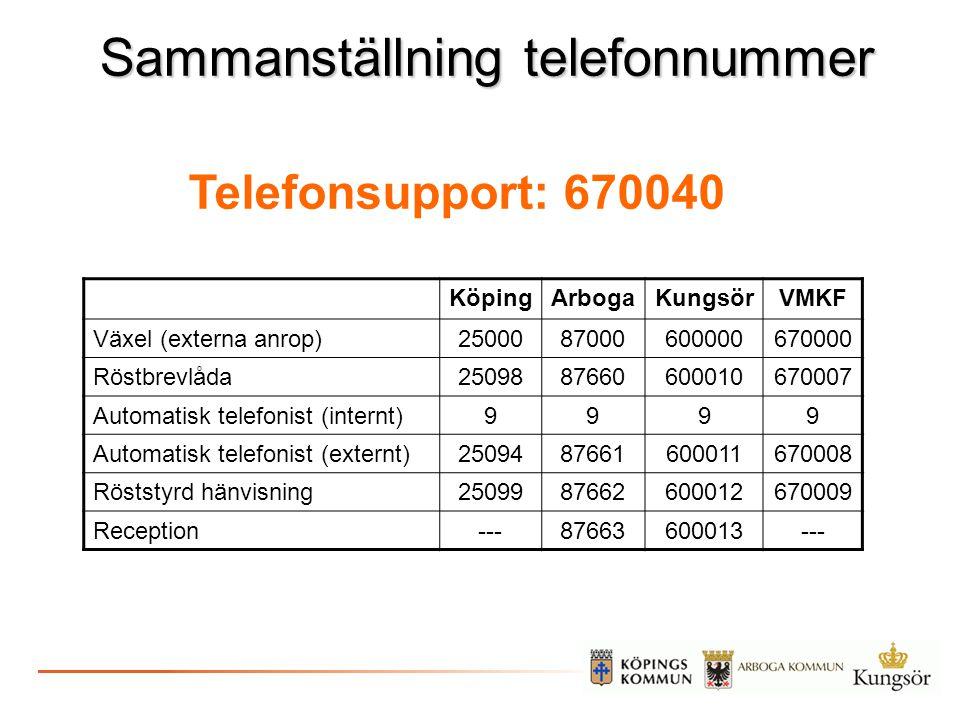 Sammanställning telefonnummer KöpingArbogaKungsörVMKF Växel (externa anrop)2500087000600000670000 Röstbrevlåda2509887660600010670007 Automatisk telefo