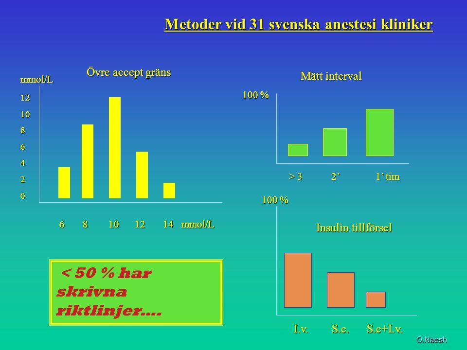 121086420 6 8 10 12 14 mmol/L 6 8 10 12 14 mmol/L 100 % I.v. S.c. S.c+I.v. I.v. S.c. S.c+I.v. Metoder vid 31 svenska anestesi kliniker Metoder vid 31