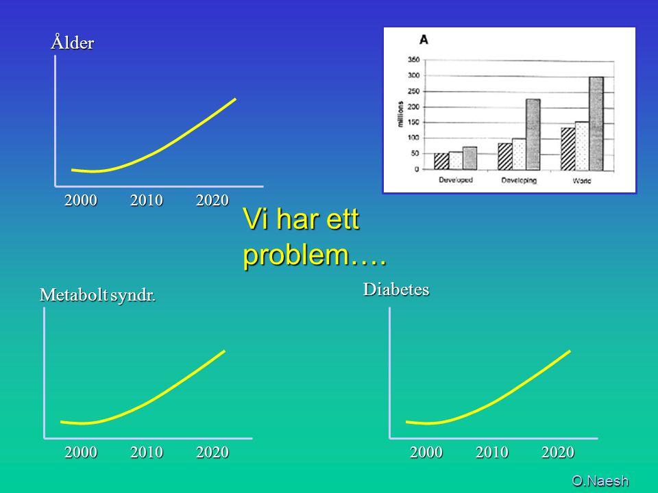 ÅlderDiabetes 2000 2010 2020 2000 2010 2020 Metabolt syndr. Vi har ett problem…. O.Naesh 2000 2010 2020 2000 2010 2020