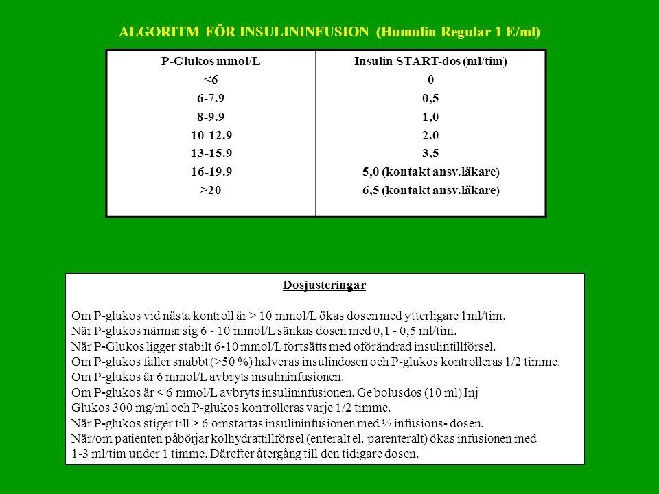 P-Glukos mmol/L <6 6-7.9 8-9.9 10-12.9 13-15.9 16-19.9 >20 Insulin START-dos (ml/tim) 0 0,5 1,0 2.0 3,5 5,0 (kontakt ansv.läkare) 6,5 (kontakt ansv.lä