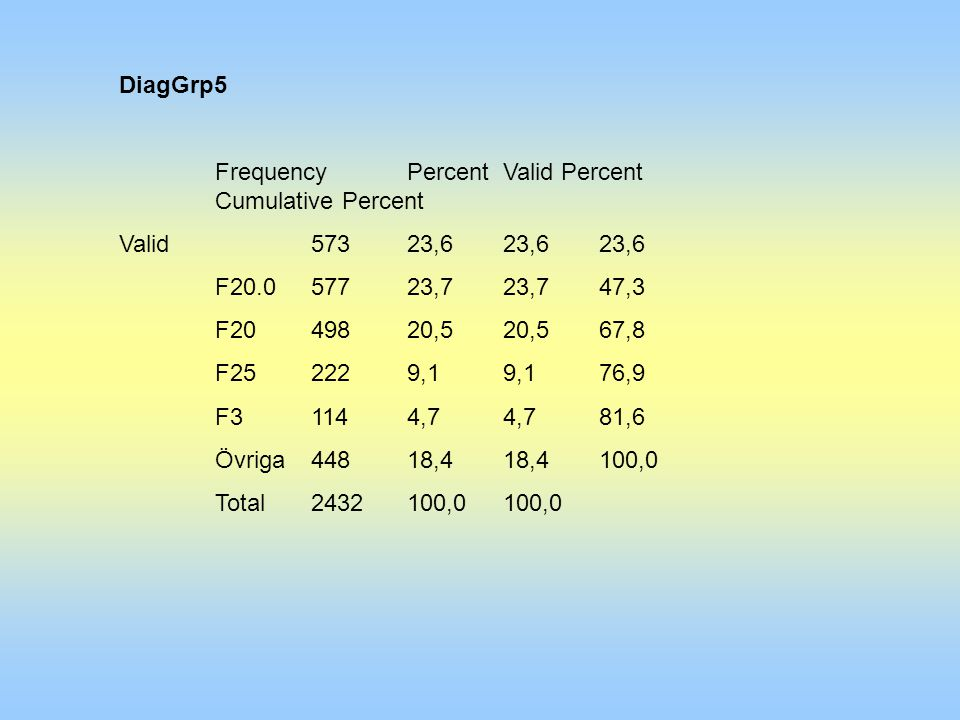 DiagGrp5 FrequencyPercentValid Percent Cumulative Percent Valid 57323,623,623,6 F20.057723,723,747,3 F2049820,520,567,8 F252229,19,176,9 F31144,74,781,6 Övriga44818,418,4100,0 Total2432100,0100,0